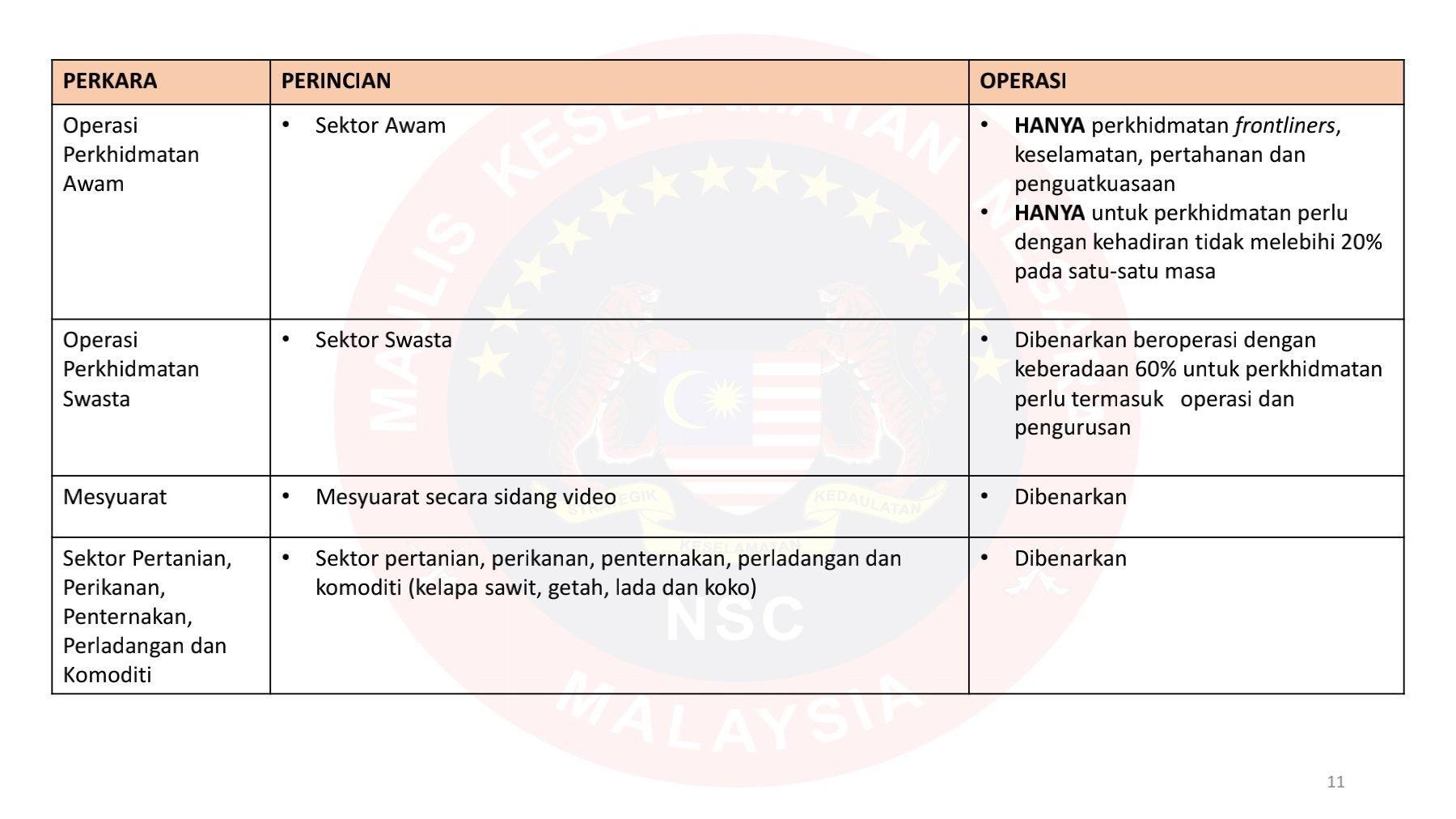 RINGKASAN SOP PKP MKN (DIBENARKAN) 1 JUN 2021 HINGGA 14 JUN 2021