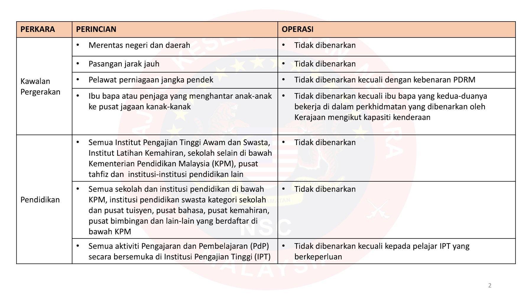 RINGKASAN SOP PKP MKN (TIDAK DIBENARKAN) 1 JUN 2021 HINGGA 14 JUN 2021